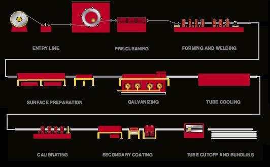 Line layout