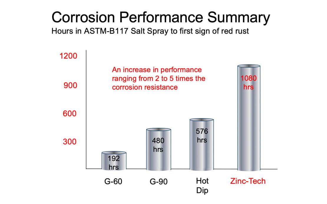 Corrosion Performance Summary