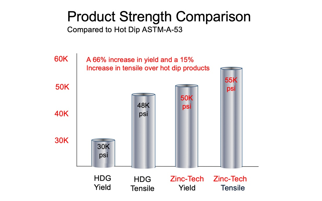 Product Strength Comparison